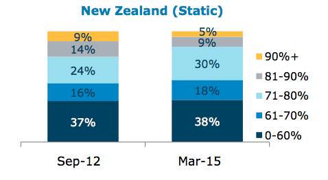 ANZ New Zealand LVR Breakdown