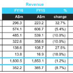 Fairfax FY16 Results (ASX FXJ) – another year, another writedown