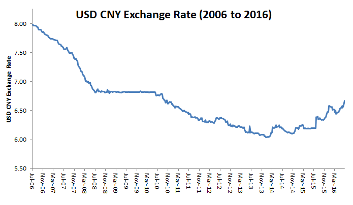 CNY USD Rate
