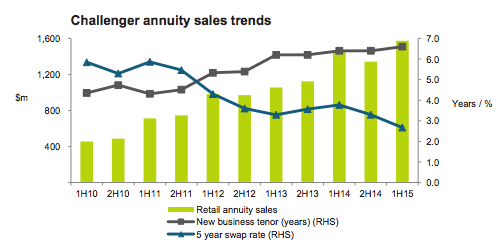 Challenger Annuity Sales