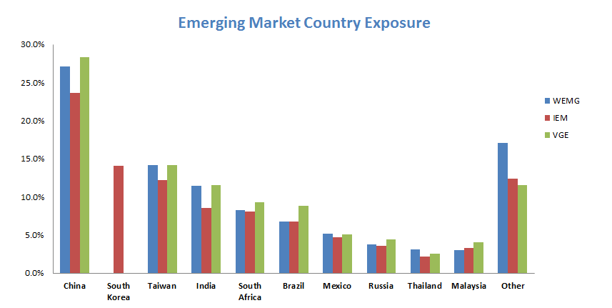Emerging Market ETF Country Allocation