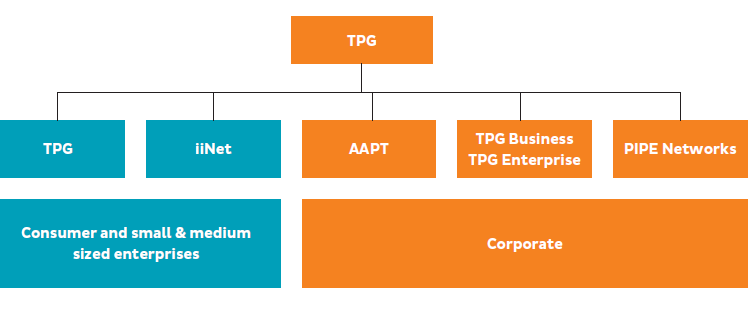 TPG Telecom – aiming for number 2