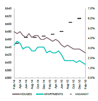 2 charts that shows the Perth property market is not looking good