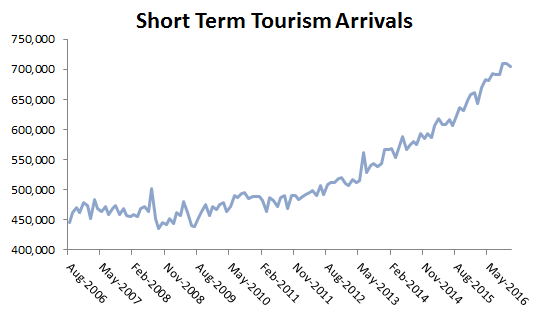 Short Term Tourism Arrivals