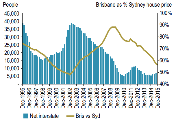 Sydney vs Brisbane House Prices