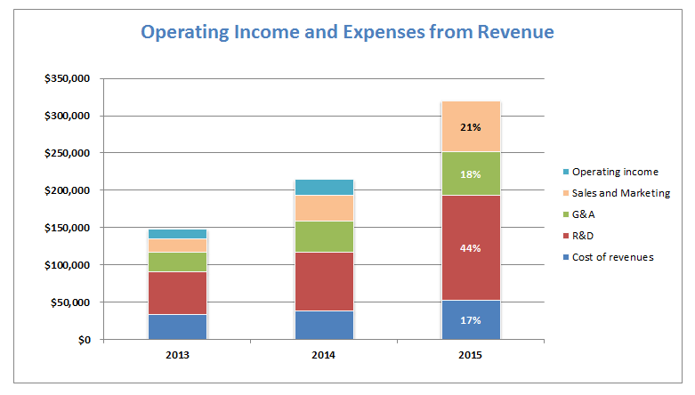 Atlassian Operating Expenses