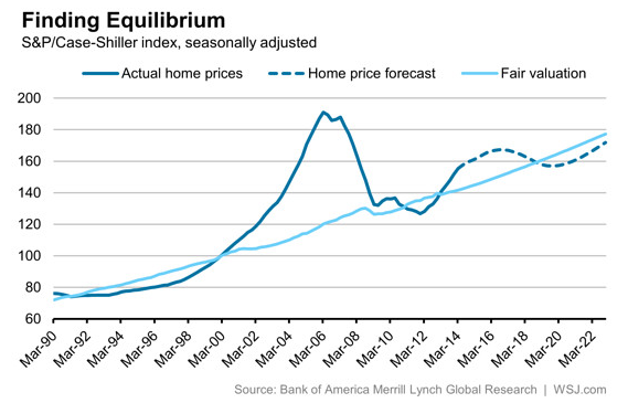 Us Housing Price Chart